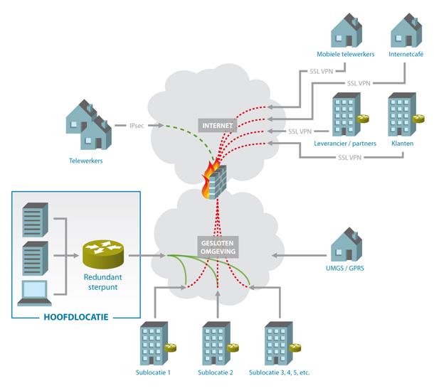 IP-VPN gesloten netwerk