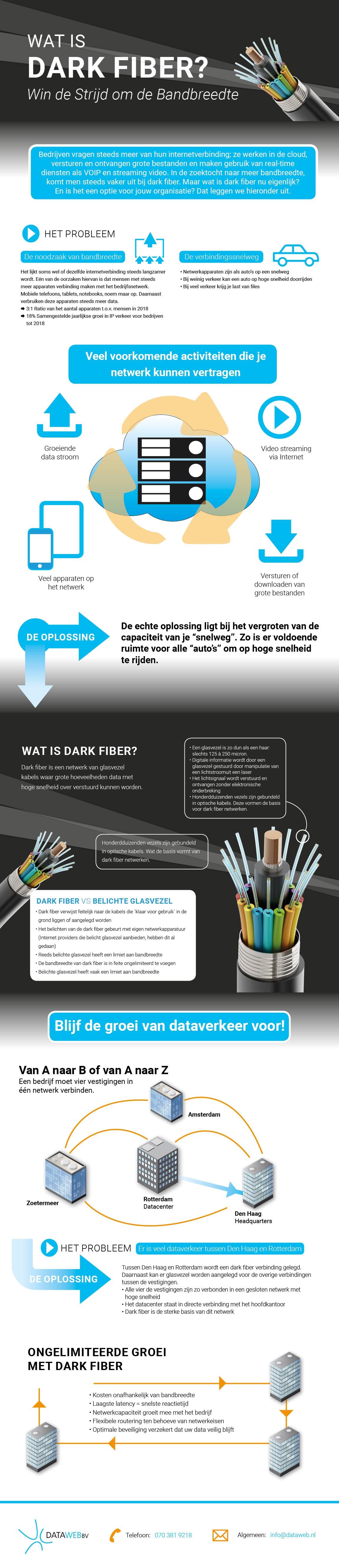 dark fiber win de strijd om bandbreedte