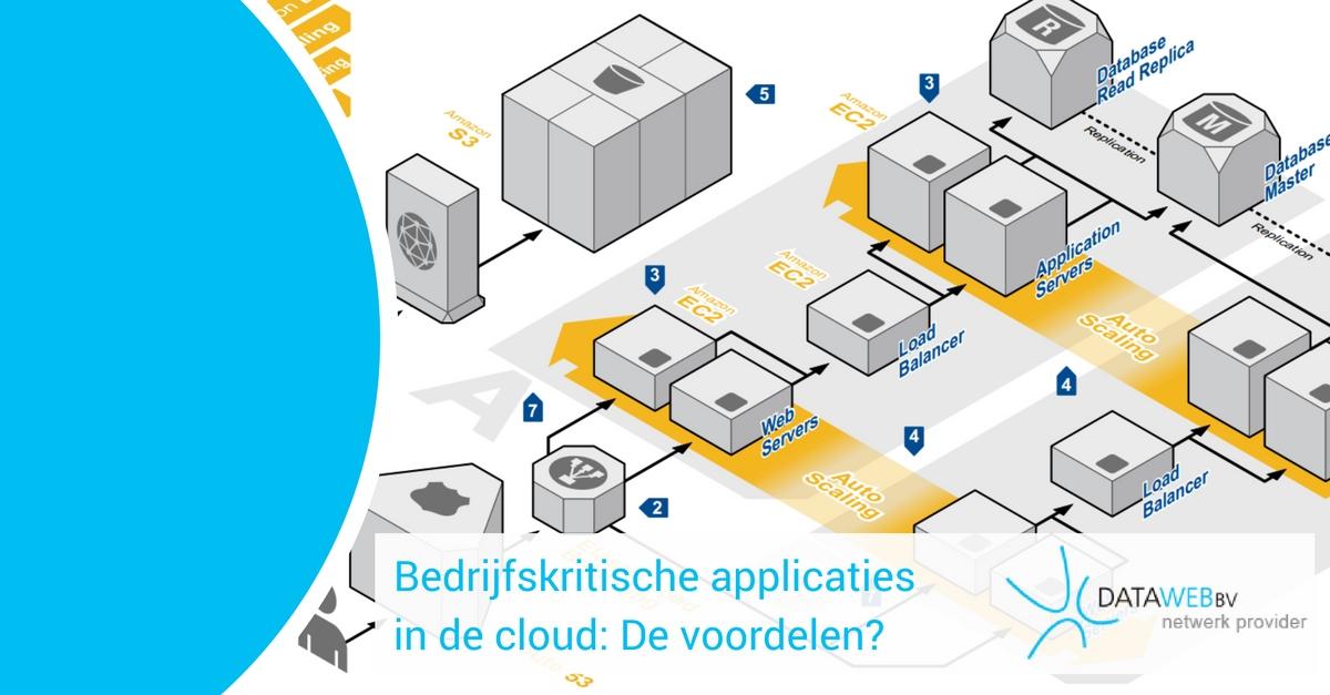 Bedrijfskritische applicatie in de cloud