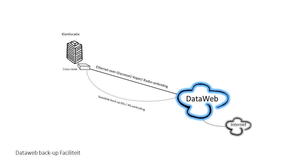 Backup internet zakelijk DataWeb