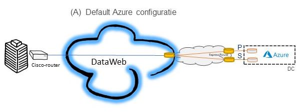 Azure Expressroute configuratie A