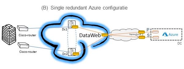 Azure Expressroute configuratie B