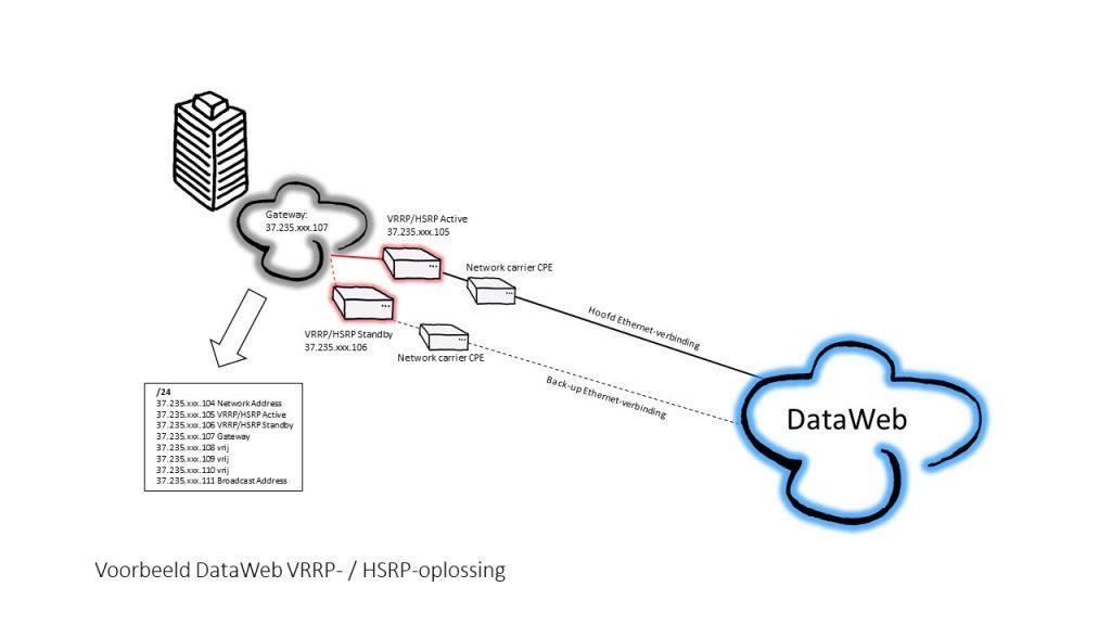 Voorbeeld VRRP-, HSRP-oplossing