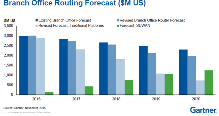 SD wan branche offices gartner prediction