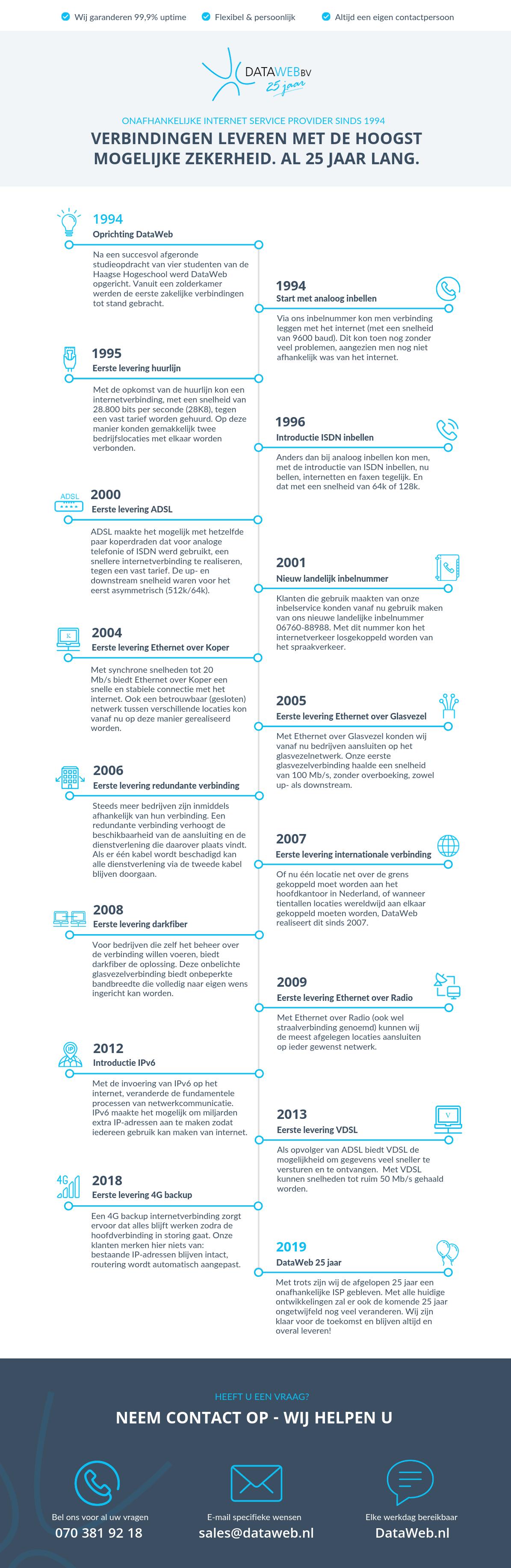 DataWeb 25 jaar